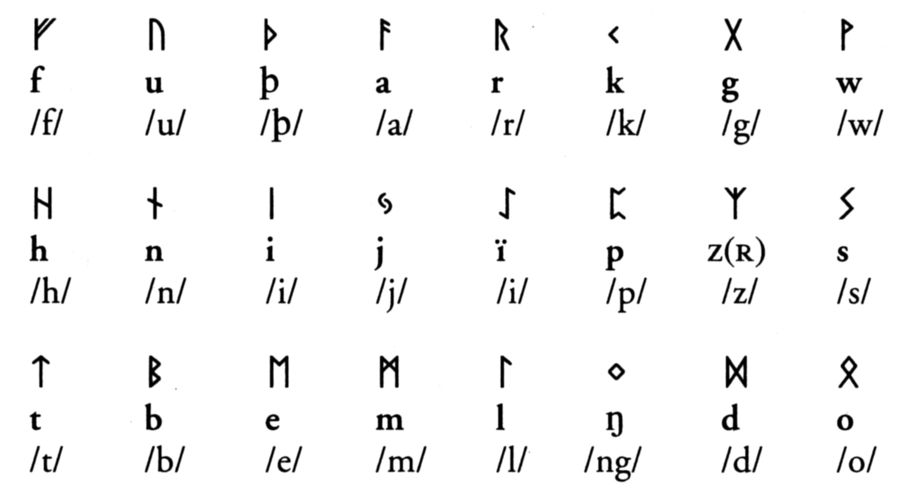 Alphabet Runes migration period between odra and vistula - runes/ runic alphabet